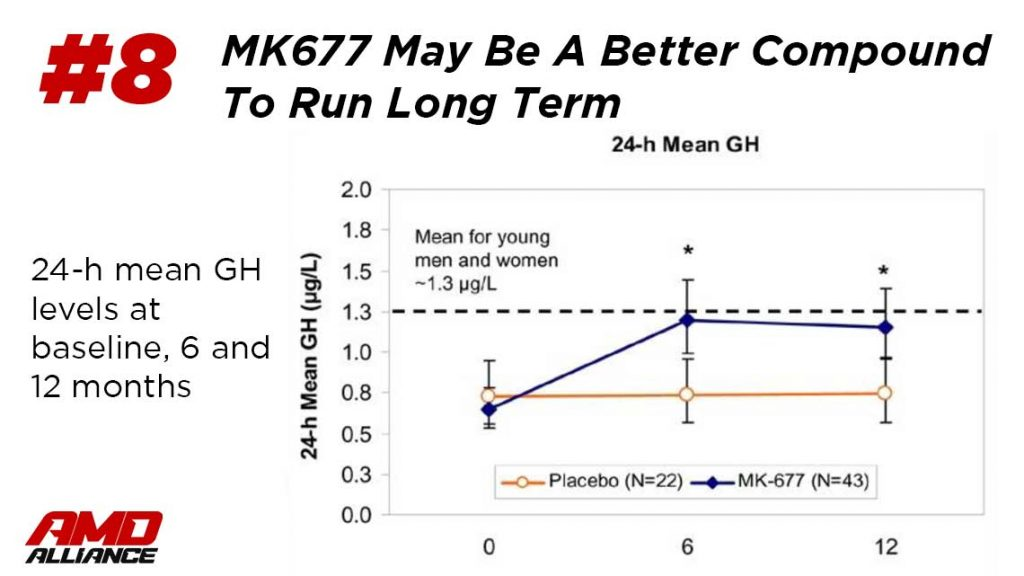 mk-677 nutrobal cycle length in clinical trial